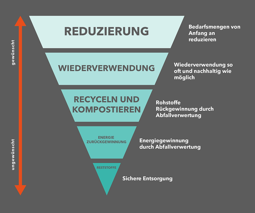 The sustainability pyramid
