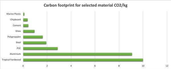 Ogoori Carbon Footprint.png