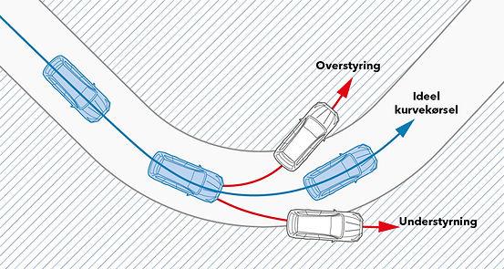 Vehicle Dynamics Control i Subaru Forester
