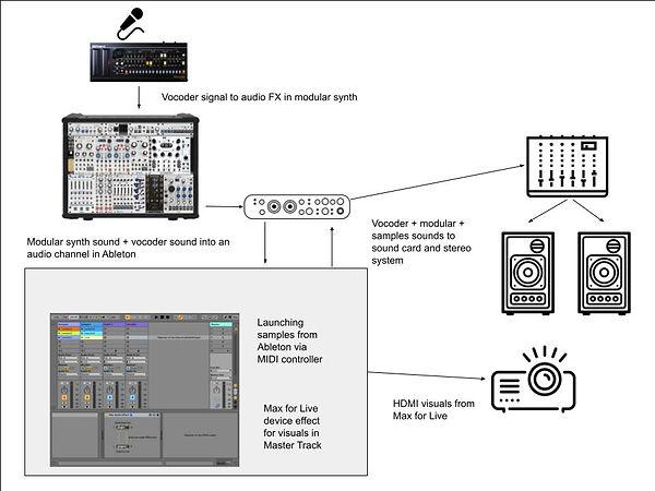 Viaje-Ableton-Setup (1).jpg