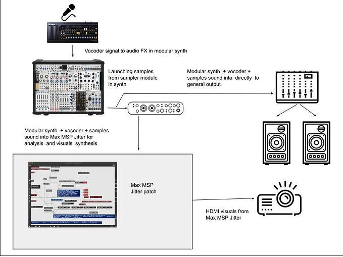 Live-Visual-Music-setup (1).jpg