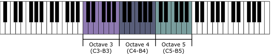 piano keyboard 3 Middle Octaves.png