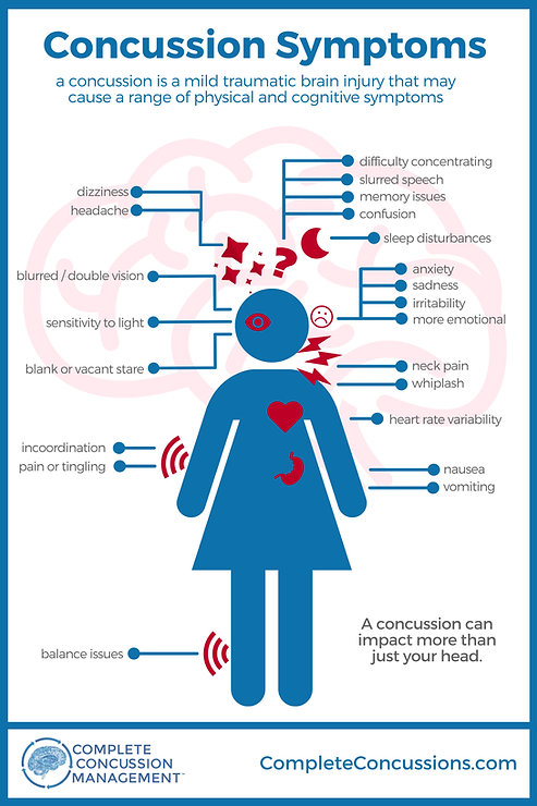 CCMI-Concussion-Symptoms-More-Than-Just-Your-Head-EN.jpeg