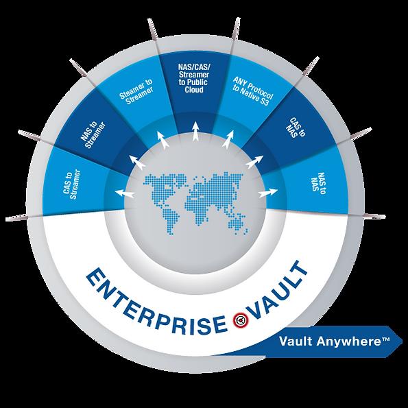 interlock-enterprise-vault-anywhere-move