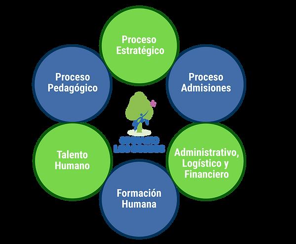 infografía_procesos_Mesa_de_trabajo_1.p