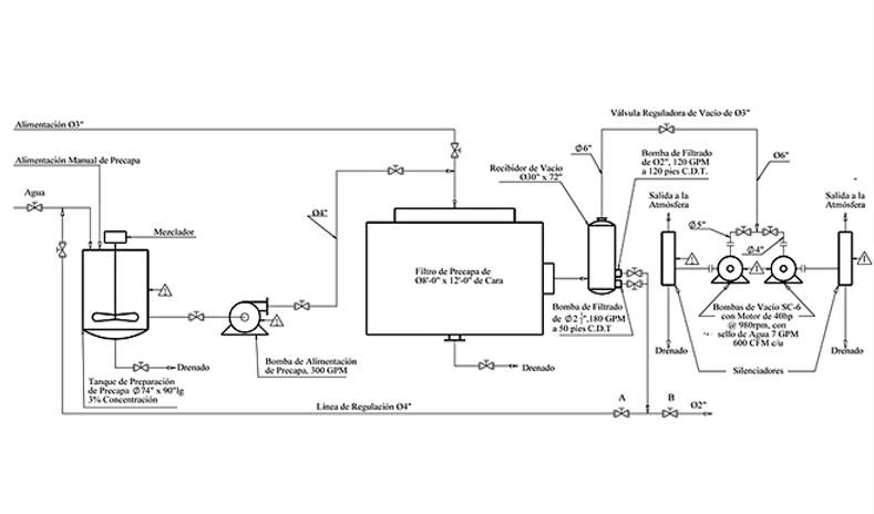 Diagrama Filtro Precapa