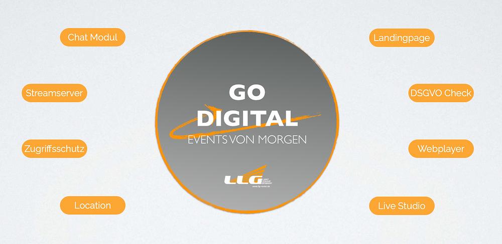 Die LLG GmbH biete Ihnen folgende Leistungen: Streamserver, Landingpage, Chat Modul, Zugriffsschutz, Location, Live Studio