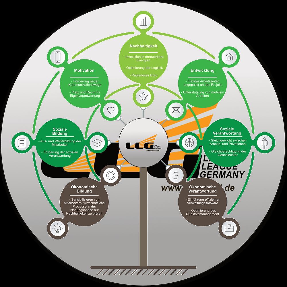 Strategische Ausrichtung der LLG GmbH für das Jahr 2021 im Bereich Economy.