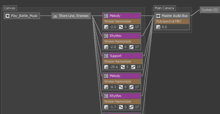 Wwise Profiler Hierarchy.png
