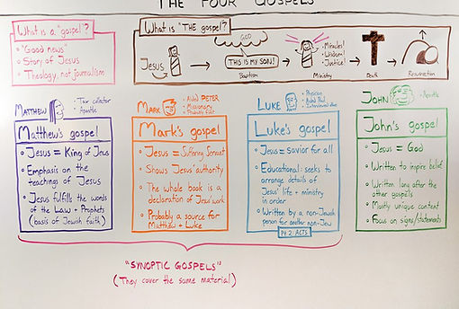 whiteboard.four-gospels-1000x675.jpg