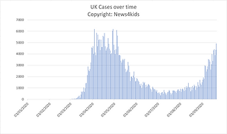 Graph of Cases