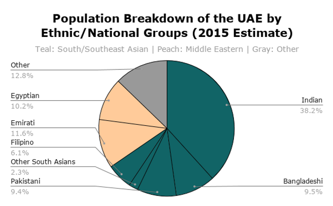 Population Breakdown of the UAE by Ethni