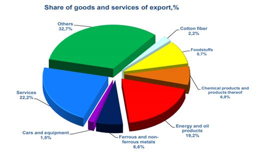 Export structure Uzbekistan