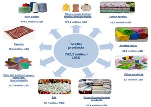 Textile export structure Uzbekistan