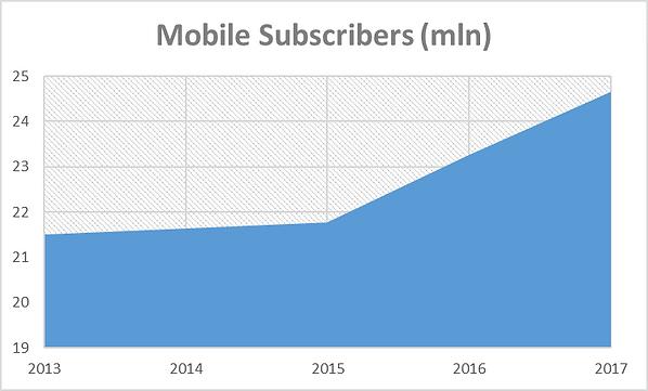 Uzbekistan Mobile subscribers number
