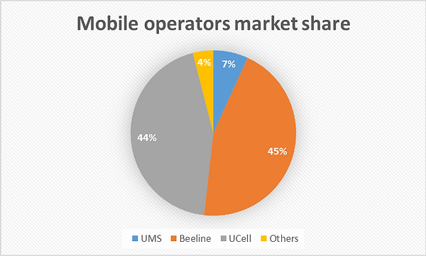 Uzbekistan Mobile operators market share