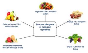 Agrictultural products Uzbekistan