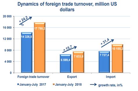 Foreign Trade turnover Uzbekistan