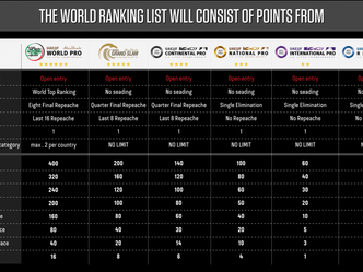 All you need to know about the new UAEJJF World Ranking Format