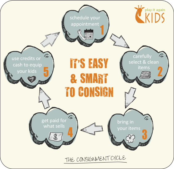 Play It Again Kids Consignment Process Diagram
