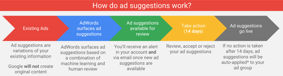 Take Back Control Today! Google AdWords to Automatically Create & Implement New Search Ads.