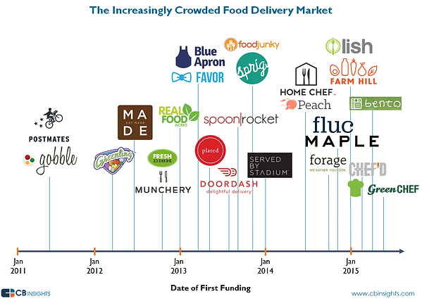 increasingly-crowded-food-delivery-clean
