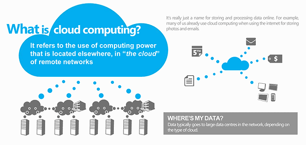 What is cloud computing Info Graphic