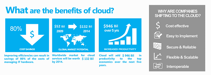What are the benefits of the cloud