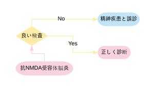 抗NMDA受容体脳炎の検査