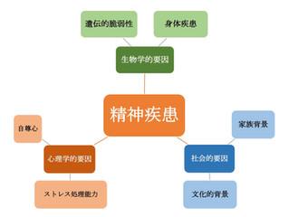 生物心理社会モデルについて説明します