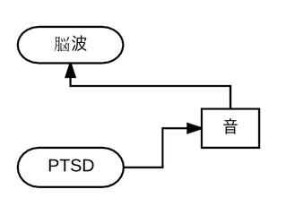 PTSDのバイオマーカーは音と脳波?