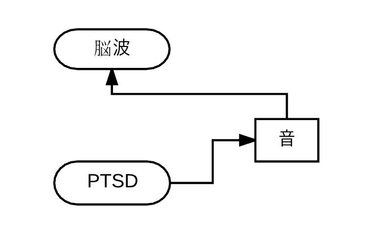 PTSDのバイオマーカーは音と脳波