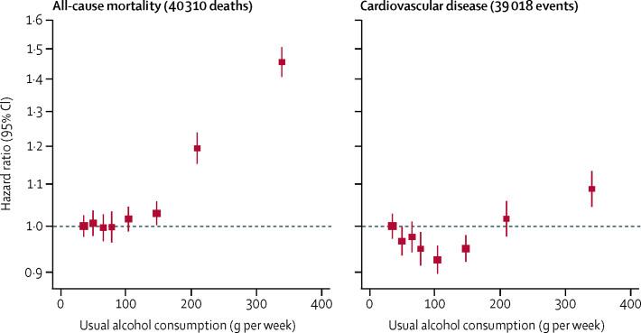 アルコールの量と死亡率の関係