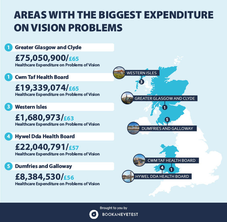 Areas with the Biggest Expenditure on Vision Problems