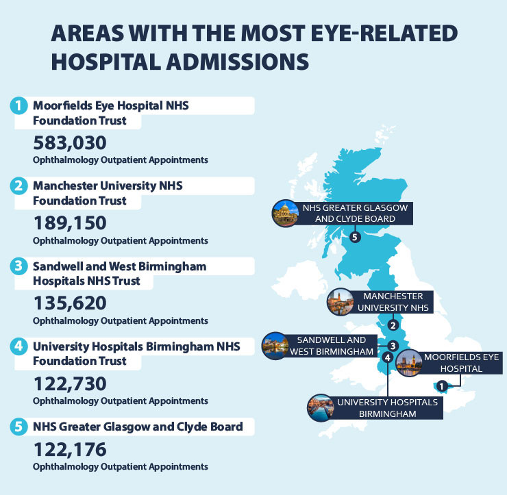 Eye-related hospital admissions