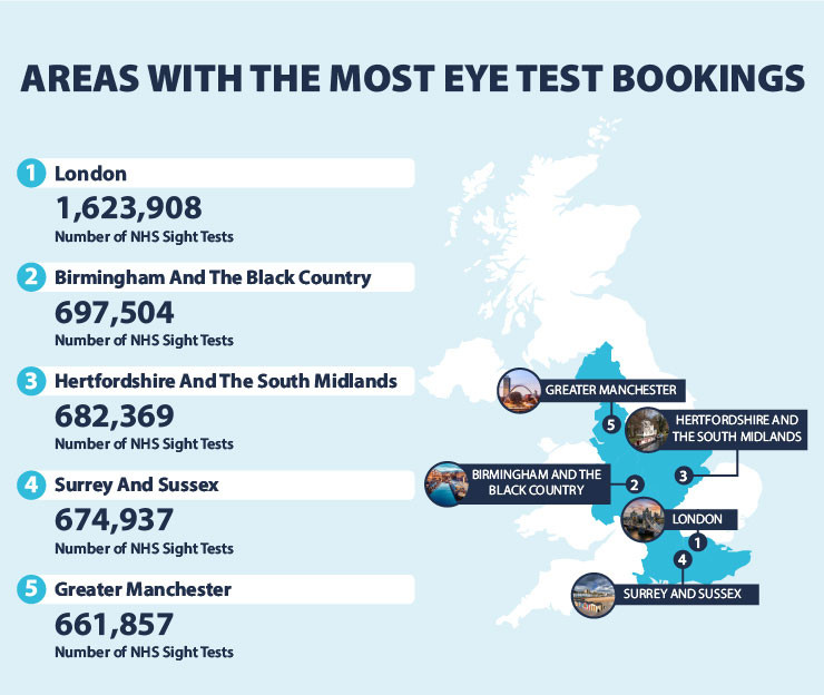 Areas with the most eye test bookings