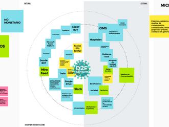 Analizando Stakeholders para Design2FightCovid