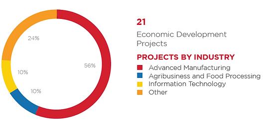 Economic Dev Projects.PNG