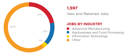New and retained jobs graphic.PNG