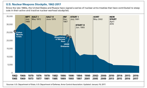 Graph of United States nuclear weapons stockpile. Since 1962, the size of the U.S. stockpile has dramatically decreased