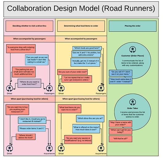 Collaboration Design Model - FINAL.png
