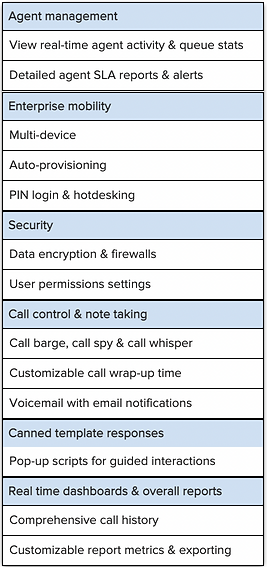 Spidergate omnichannel contact call centre generic functions.png