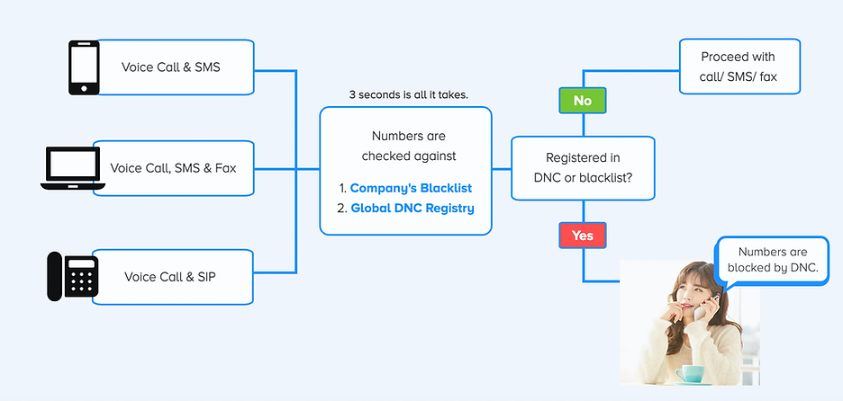 automated spidergate DNC call flow.png