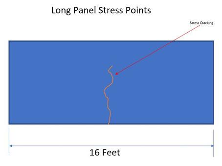 Longer panels are better???