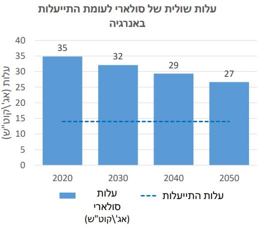 עלות ייצור החשמל לאורך זמן בשילוב מערכות סולאריות