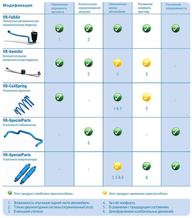 Таблица продуктов VB-Airsuspension