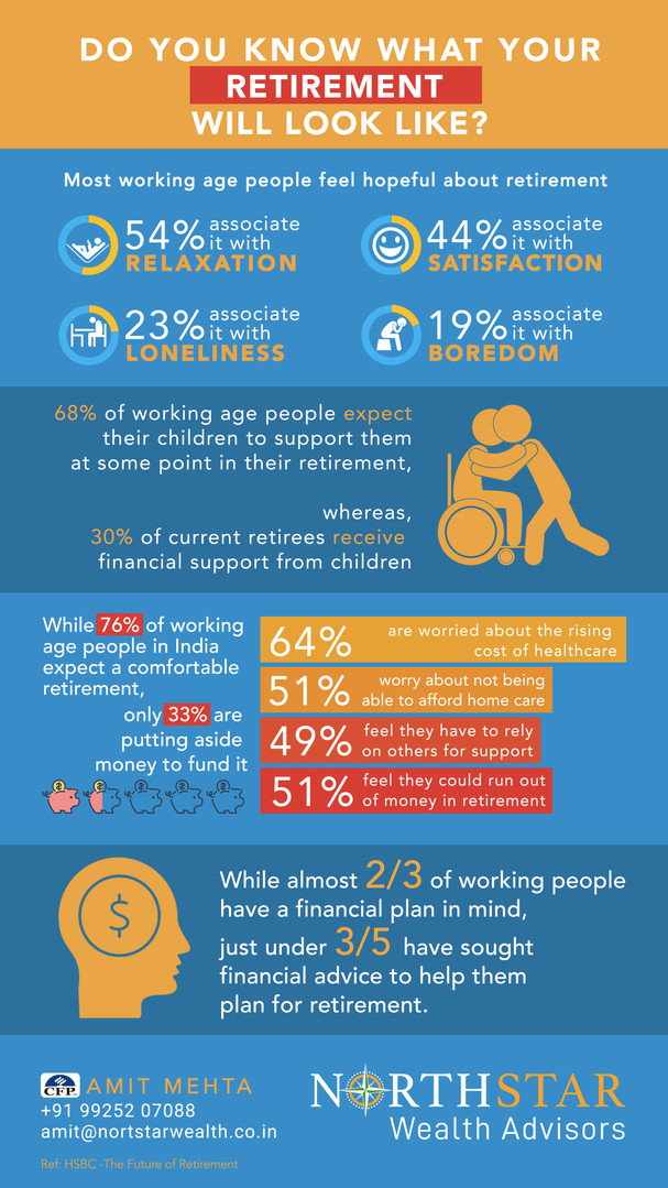 DO YOU KNOW WHAT YOUR RETIREMENT WILL LOOK LIKE