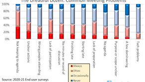 Insight: Make Meetings Work - Two Year Survey