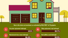 Cost vs. Value: Top 10 Home Projects