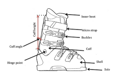 Boot Guide_Ski Boot anatomy